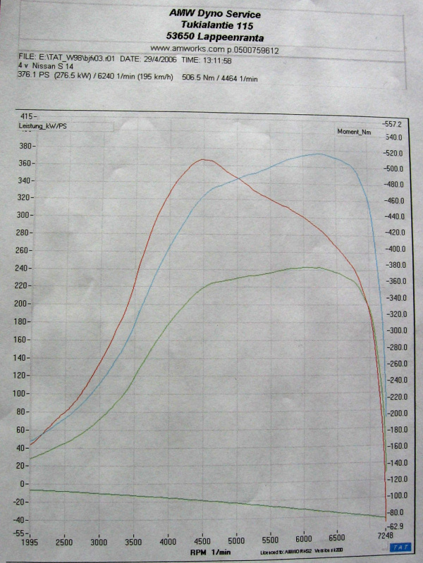 1995 Nissan 200SX S14 SR20DET Turbo Dyno Results Graph