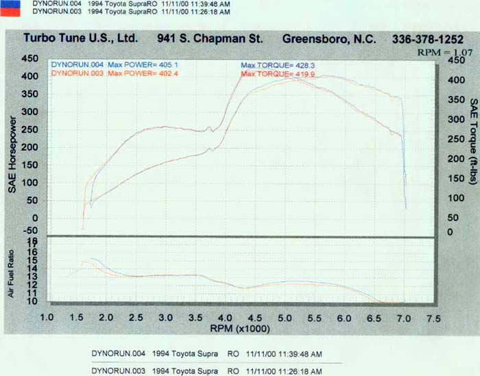 1994 Toyota Supra Twin Turbo, Sport Roof Dyno Results Graph