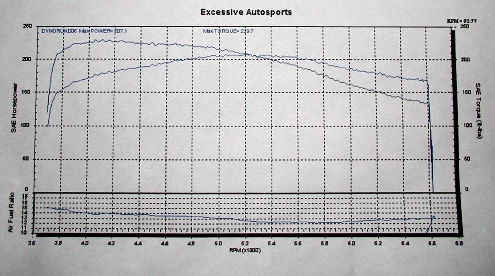 Lexus SC400 Dyno Graph Results