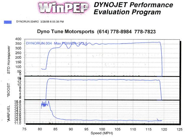 Pontiac Bonneville Dyno Graph Results