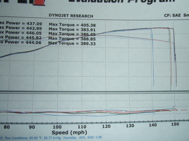 2000  Chevrolet Corvette FRC Dyno Graph