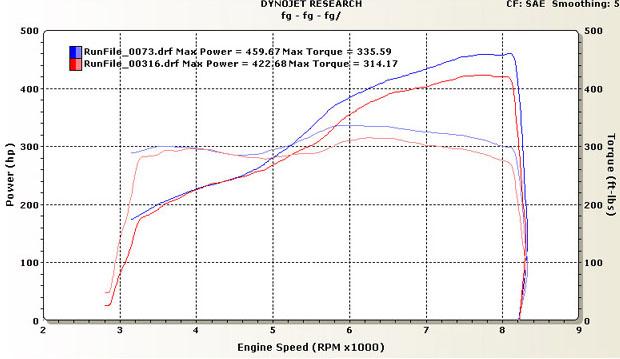 BMW M6 Dyno Graph Results