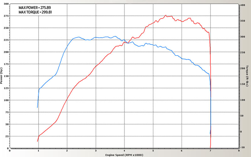 2007 BMW 335i  Dyno Results Graph