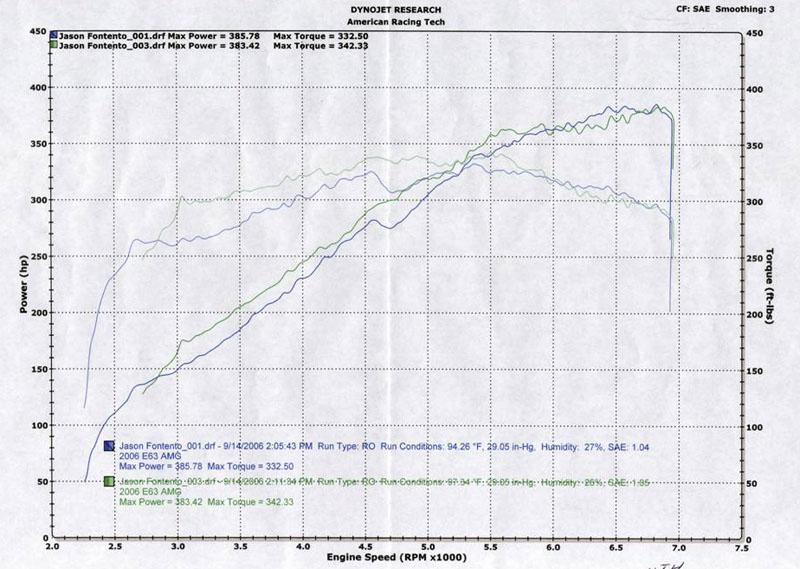 2007 Mercedes-Benz E63 AMG  Dyno Results Graph