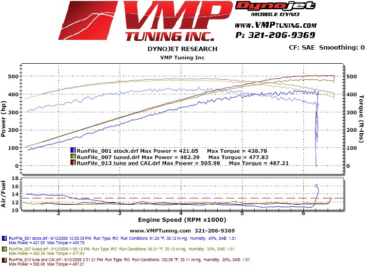 2007  Ford Mustang Shelby-GT500  Dyno Graph