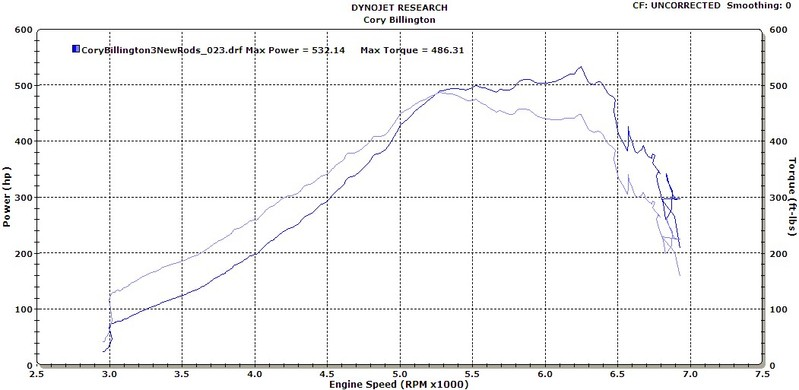 1992 Nissan 240SX SE Turbo Dyno Results Graph