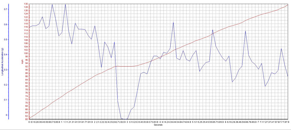 2008 Dodge Viper ACR 60-130 Graph, Screen Shot