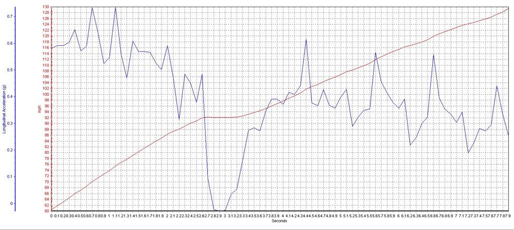 Dodge Viper VBOX Graph