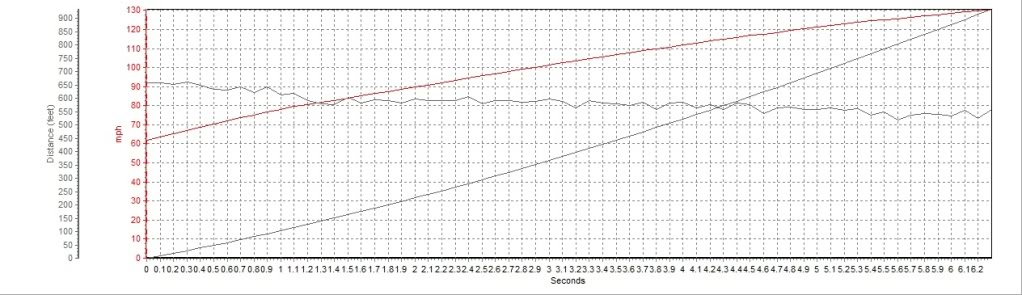 2004 Porsche 911 Turbo 996 60-130 Graph, Screen Shot