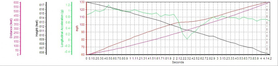 2006 Lamborghini Gallardo Heffner Twin Turbo 1200TT 60-130 Graph, Screen Shot