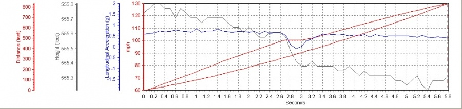 Porsche 911 Turbo VBOX Graph
