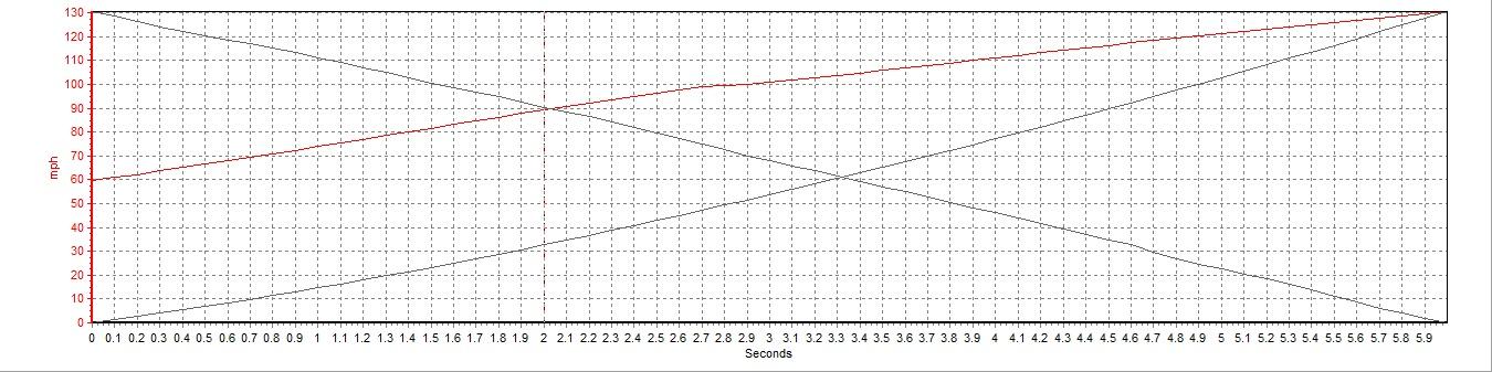 Mazda RX-7 VBOX Graph