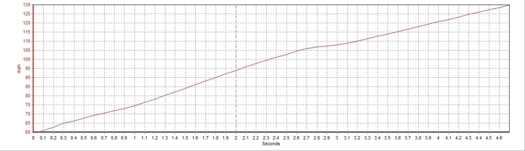 BMW 325i VBOX Graph