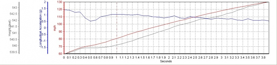 2009 Nissan GT-R Switzer R1K 60-130 Graph, Screen Shot