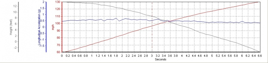 2004 Porsche 911 Turbo  60-130 Graph, Screen Shot