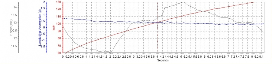 2006 Mercedes-Benz SL65 AMG MHP S1 60-130 Graph, Screen Shot