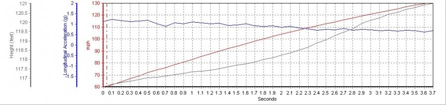 Nissan GT-R VBOX Graph