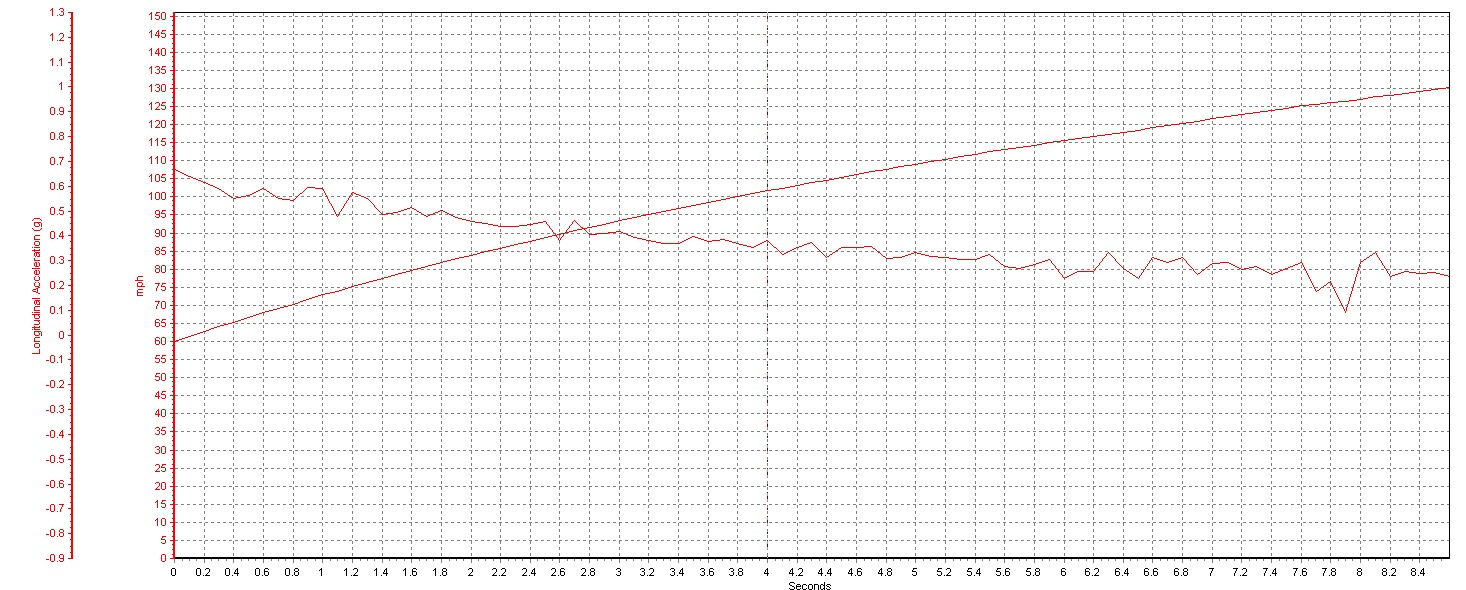 2012 Nissan GT-R Cobb HP Logic Tune 60-130 Graph, Screen Shot