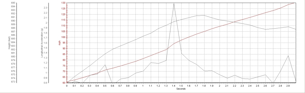2008 Lamborghini Gallardo Underground Racing Twin Turbo Stage III 60-130 Graph, Screen Shot