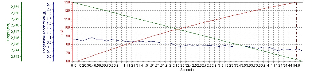 2009 Nissan GT-R  60-130 Graph, Screen Shot