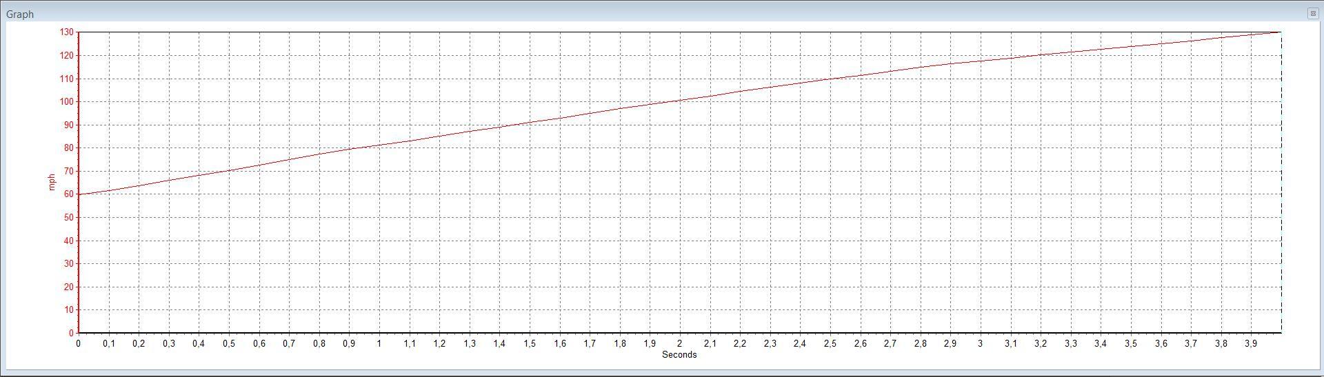 Mitsubishi Lancer EVO VBOX Graph