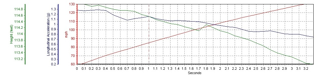 2009 Nissan GT-R AMS Alpha Omega 60-130 Graph, Screen Shot