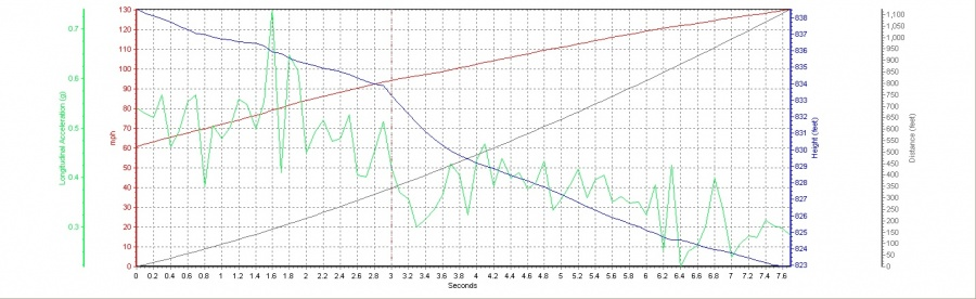 Mercedes-Benz E63 AMG VBOX Graph