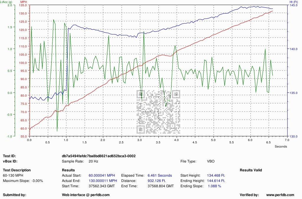 2012 BMW M3 E92 DCT ESS 60-130 Graph, Screen Shot