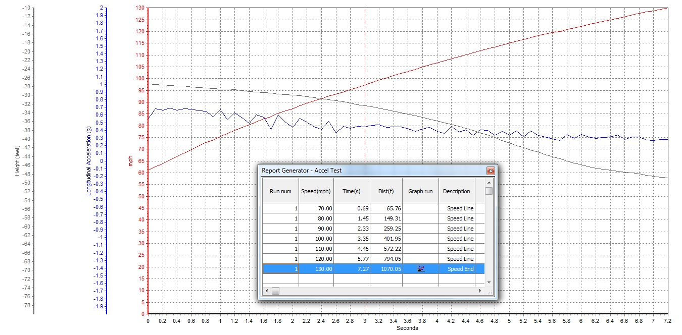 2013 Nissan GT-R AAM Mid-Pipe HPLogic Tune 60-130 Graph, Screen Shot