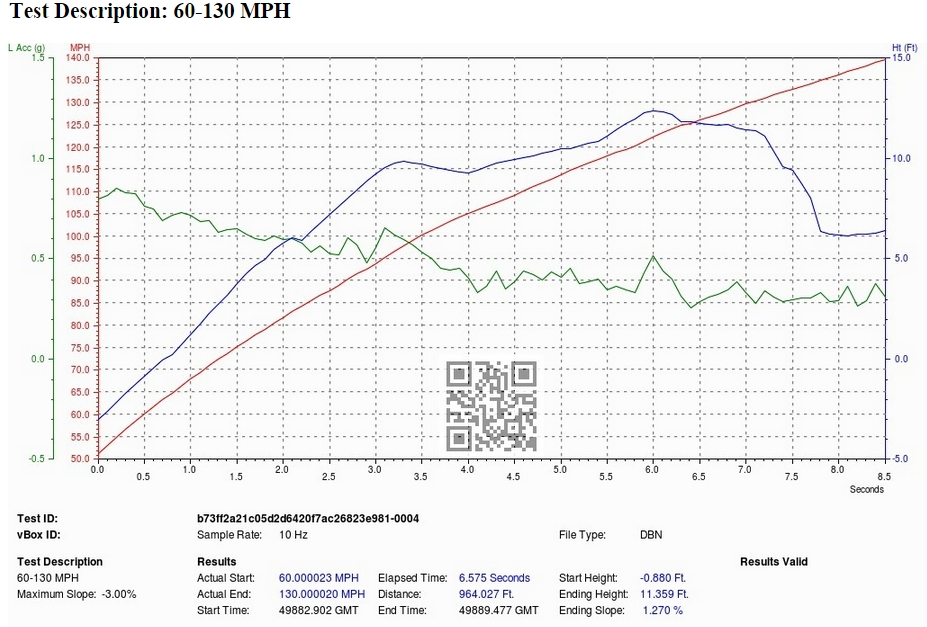 BMW M3 VBOX Graph