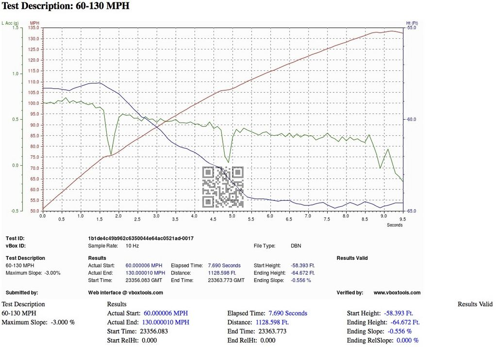 2012 Lamborghini Gallardo LP570-4 Super Trofeo Stradale 60-130 Graph, Screen Shot