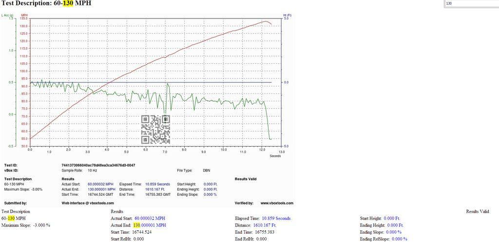 BMW 550i VBOX Graph