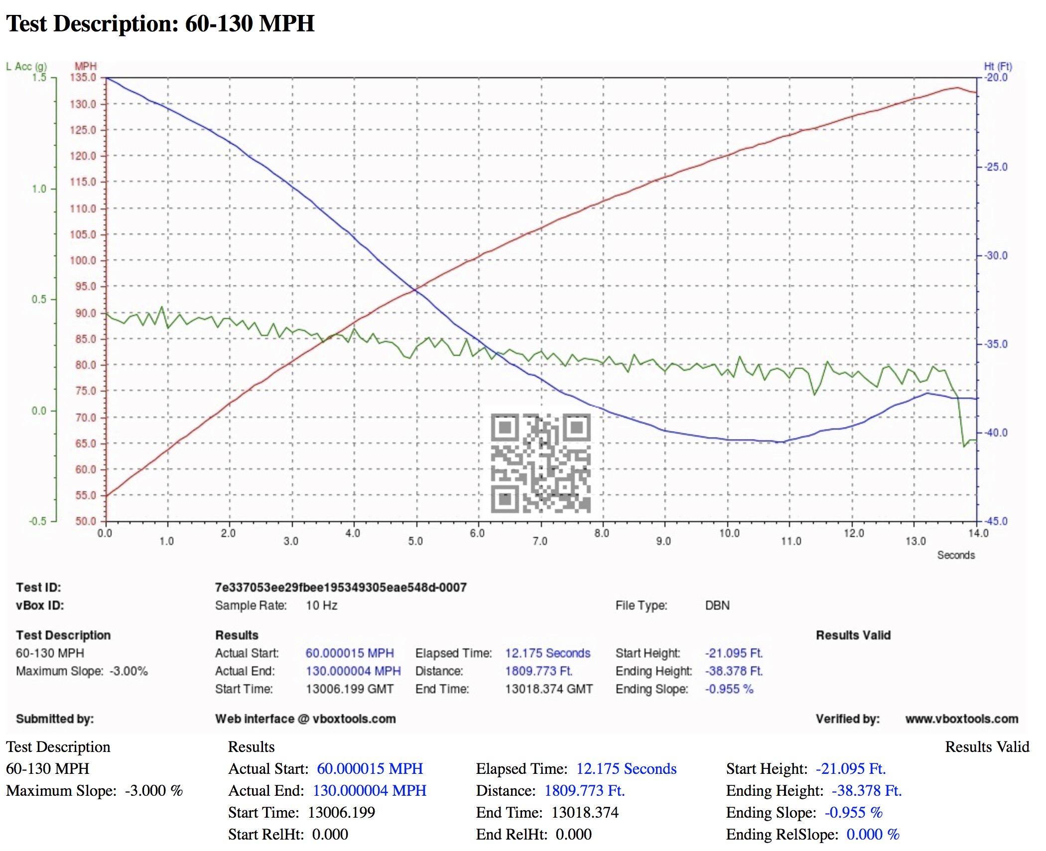 BMW M4 VBOX Graph