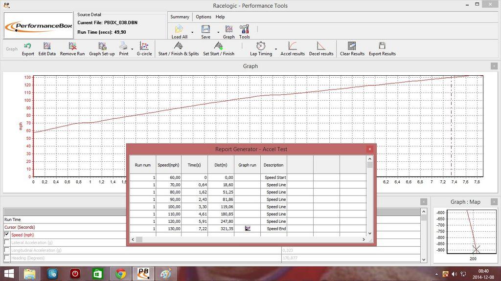 Audi S4 VBOX Graph