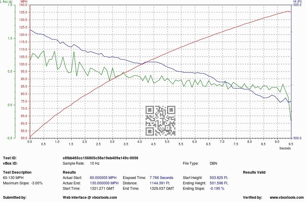 Porsche 911 Turbo VBOX Graph