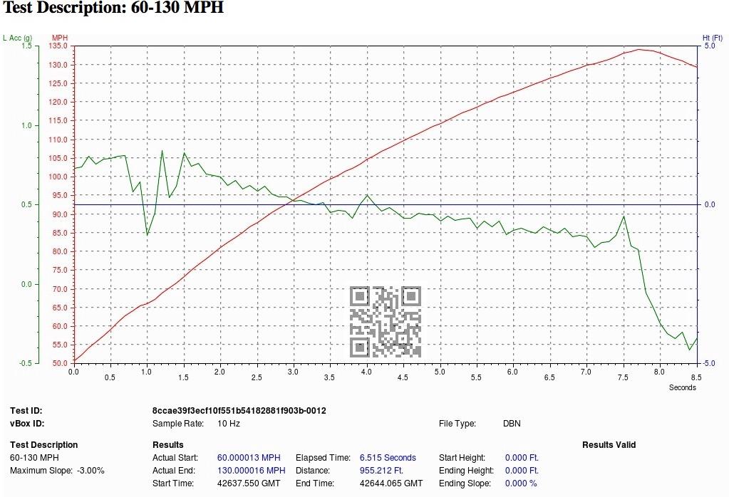 McLaren 650S VBOX Graph