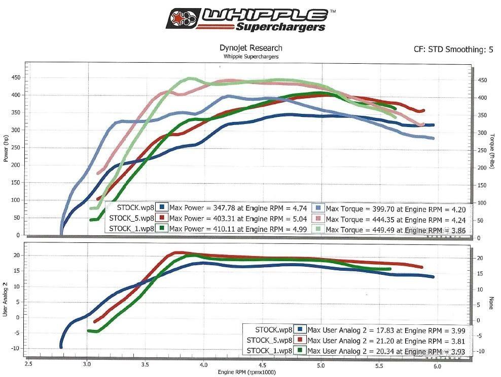 Ford F150 VBOX Graph