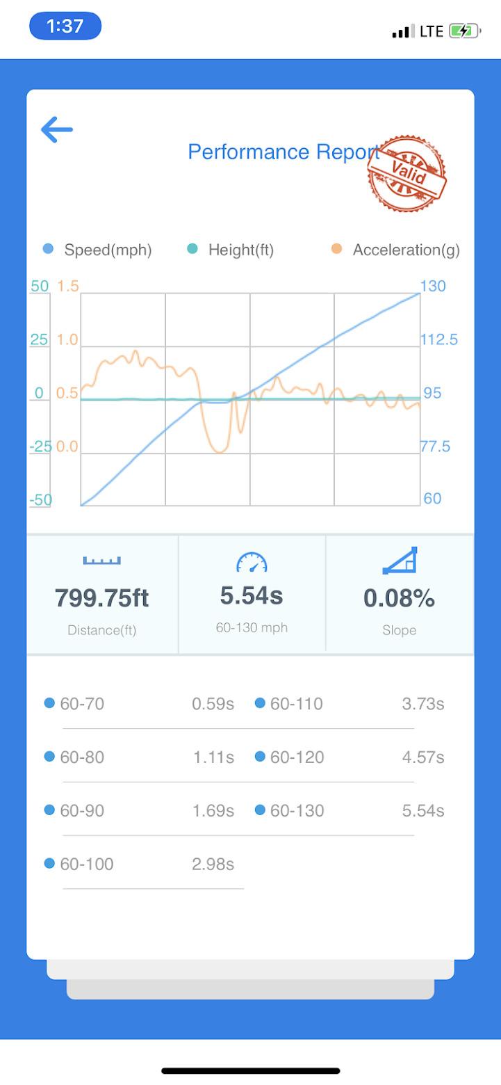 Subaru WRX VBOX Graph