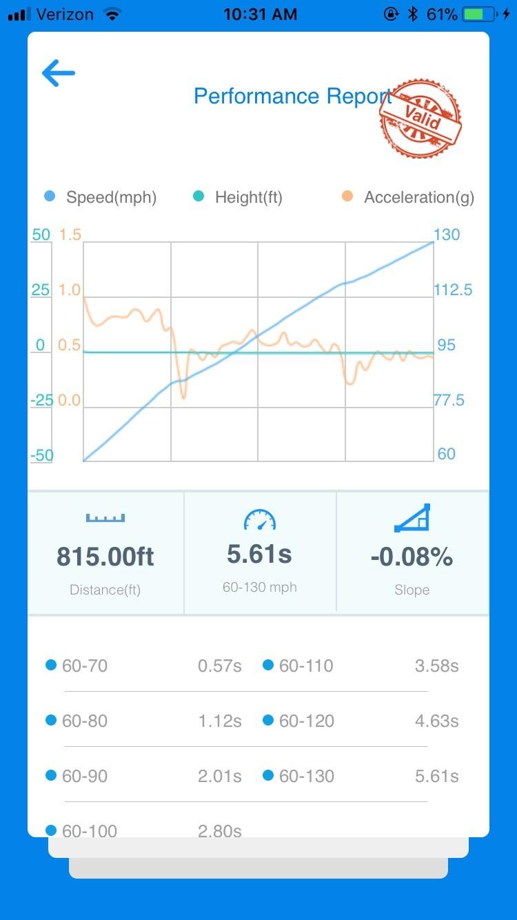 BMW 335i VBOX Graph