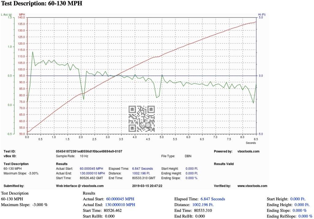 Lamborghini Aventador VBOX Graph