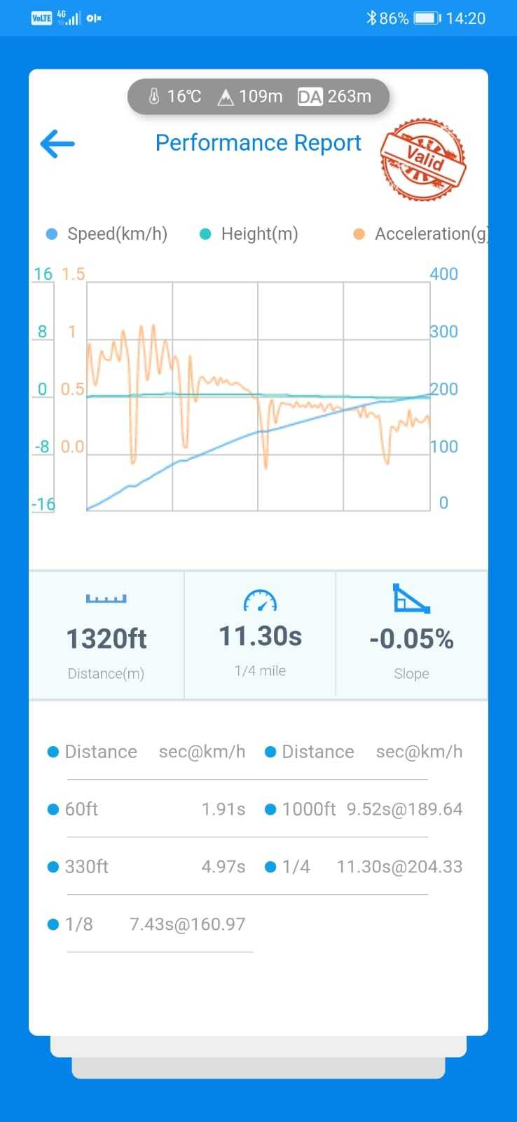 BMW 330d VBOX Graph
