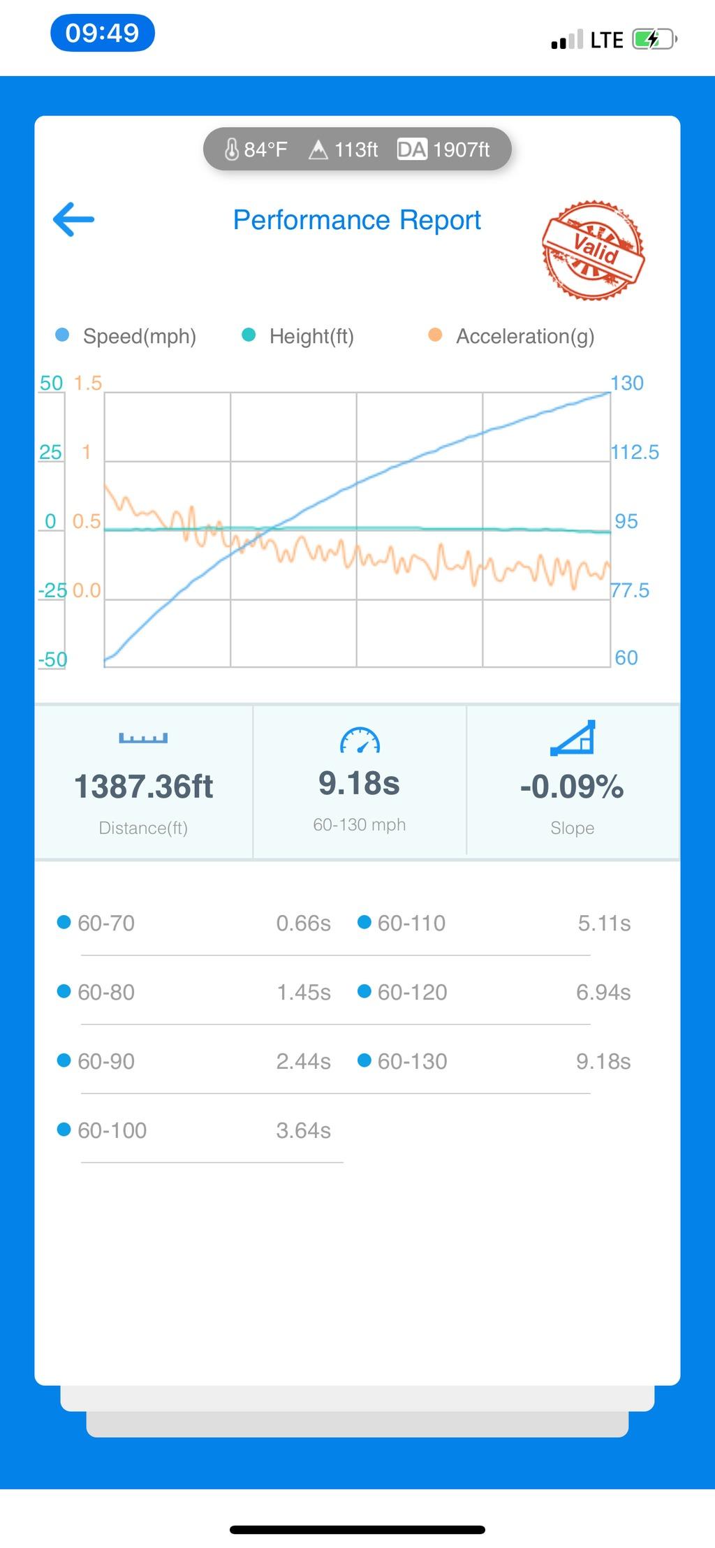 Tesla Model S VBOX Graph