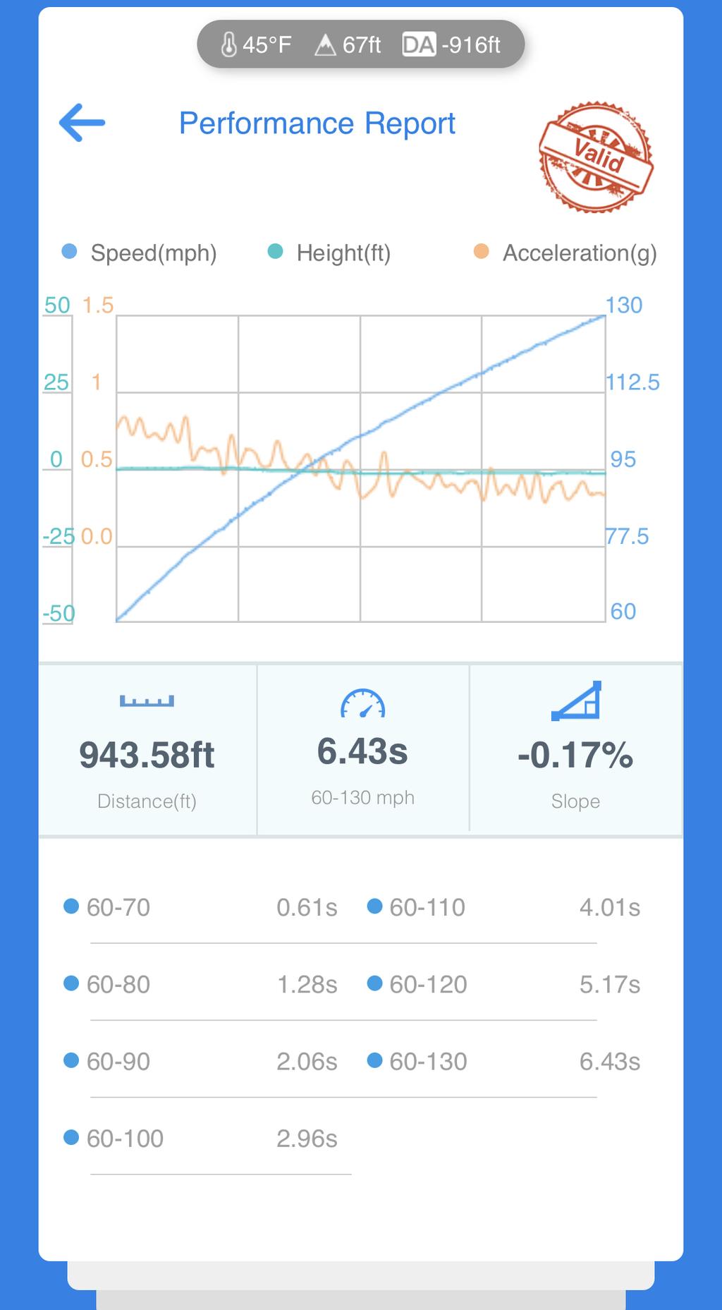 BMW M5 VBOX Graph