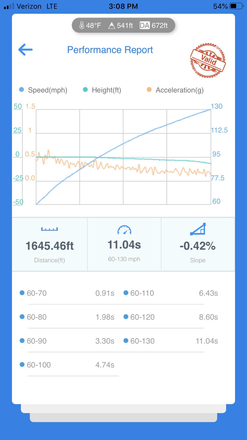 Volkswagen GTI VBOX Graph
