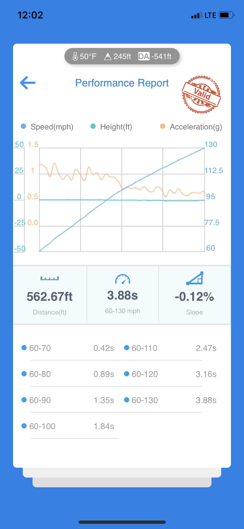 Nissan 300ZX VBOX Graph