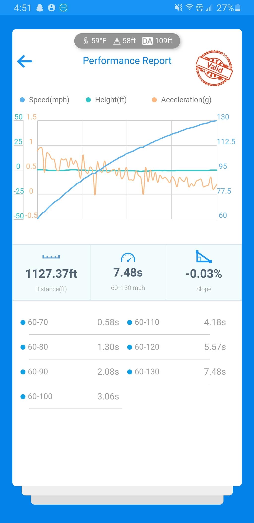 Yamaha YZF VBOX Graph