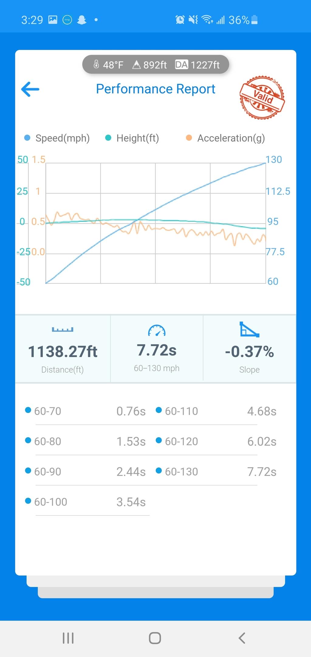 Audi S6 VBOX Graph