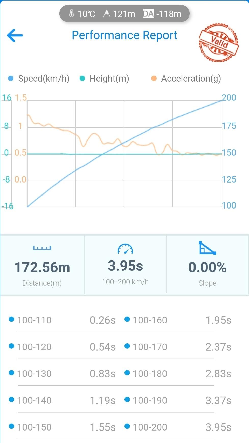 Audi A3 VBOX Graph