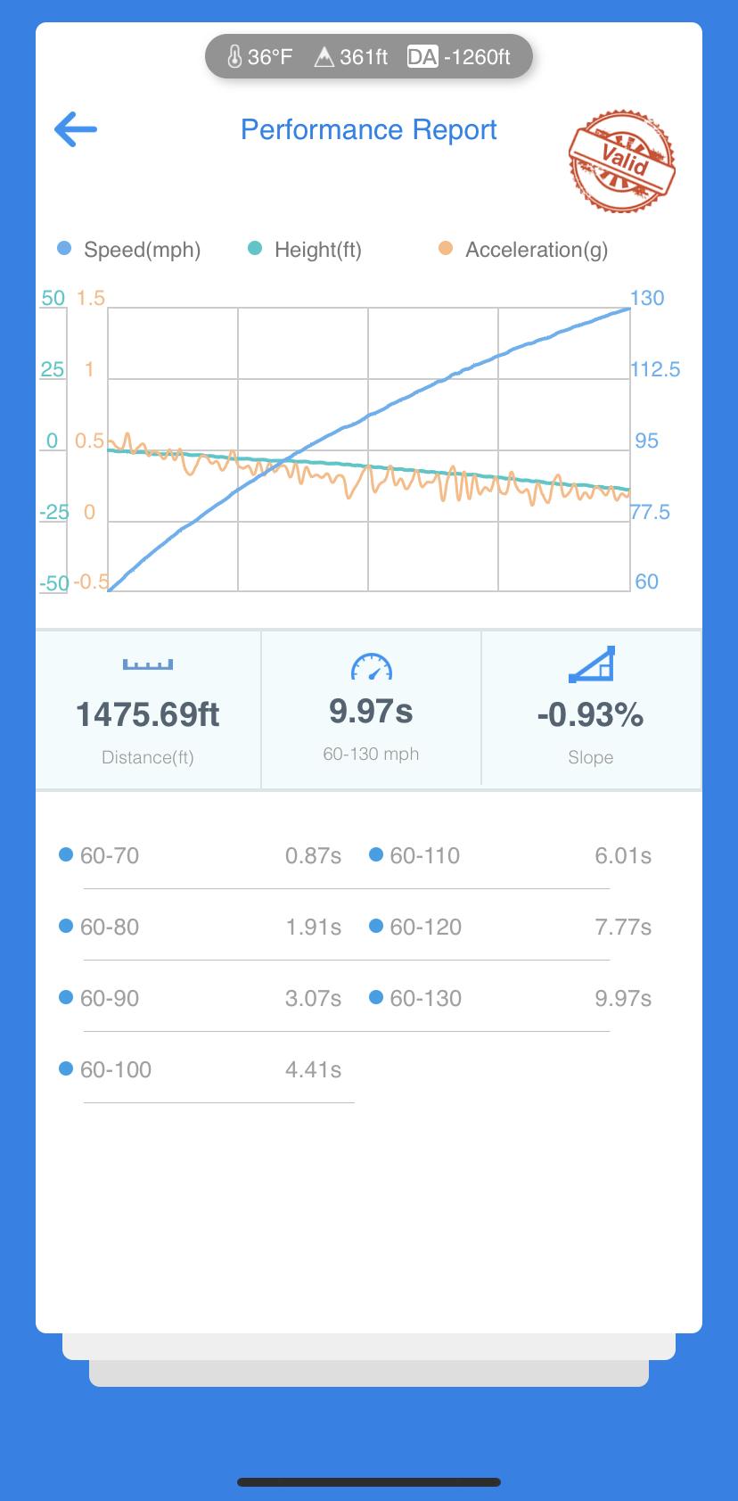 Audi S3 VBOX Graph