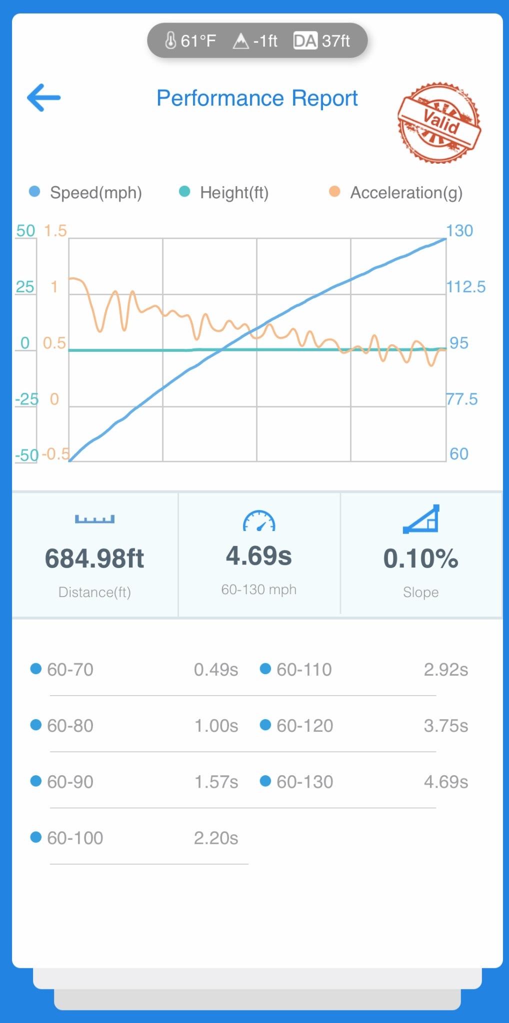 McLaren 765LT VBOX Graph